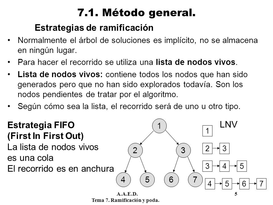 7.1. Método general. Estrategia FIFO (First In First Out)