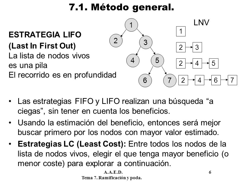 7.1. Método general. LNV ESTRATEGIA LIFO (Last In First Out)