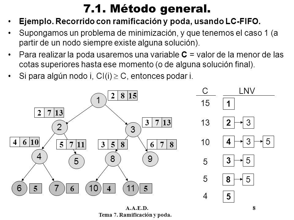 7.1. Método general. Ejemplo. Recorrido con ramificación y poda, usando LC-FIFO.