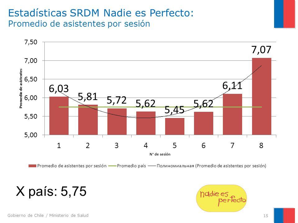 Estadísticas SRDM Nadie es Perfecto: Promedio de asistentes por sesión