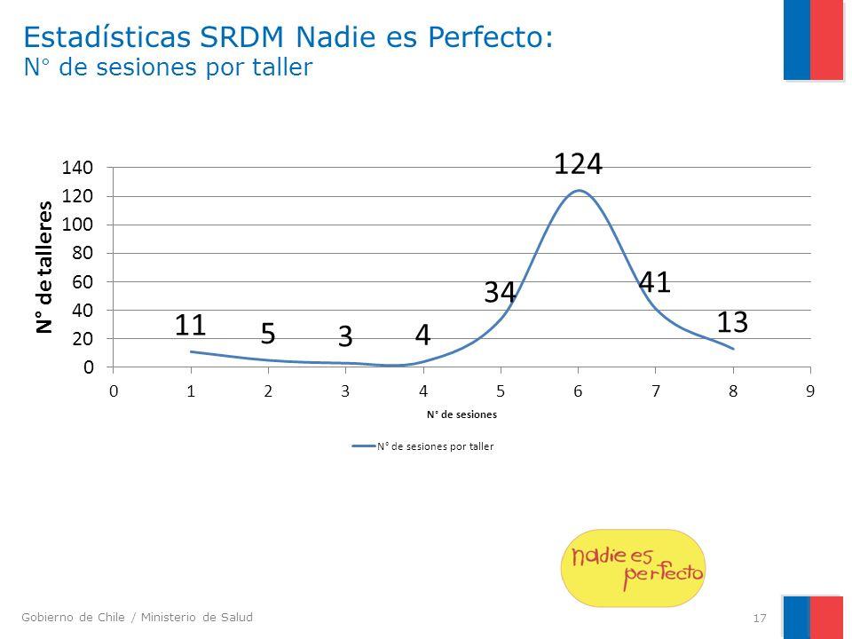 Estadísticas SRDM Nadie es Perfecto: N° de sesiones por taller