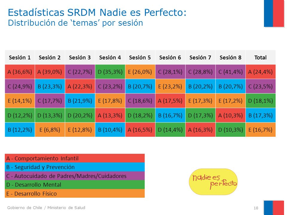 Estadísticas SRDM Nadie es Perfecto: Distribución de 'temas' por sesión