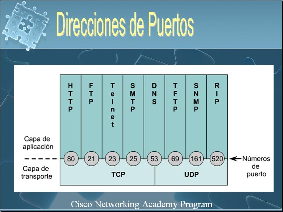 Direcciones de Puertos