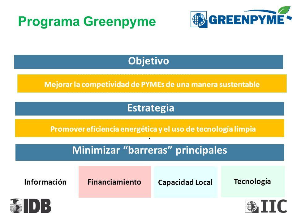 Programa Greenpyme Objetivo Estrategia :