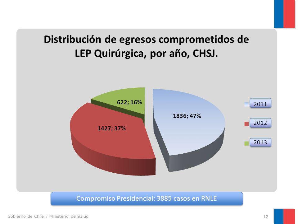 Compromiso Presidencial: 3885 casos en RNLE
