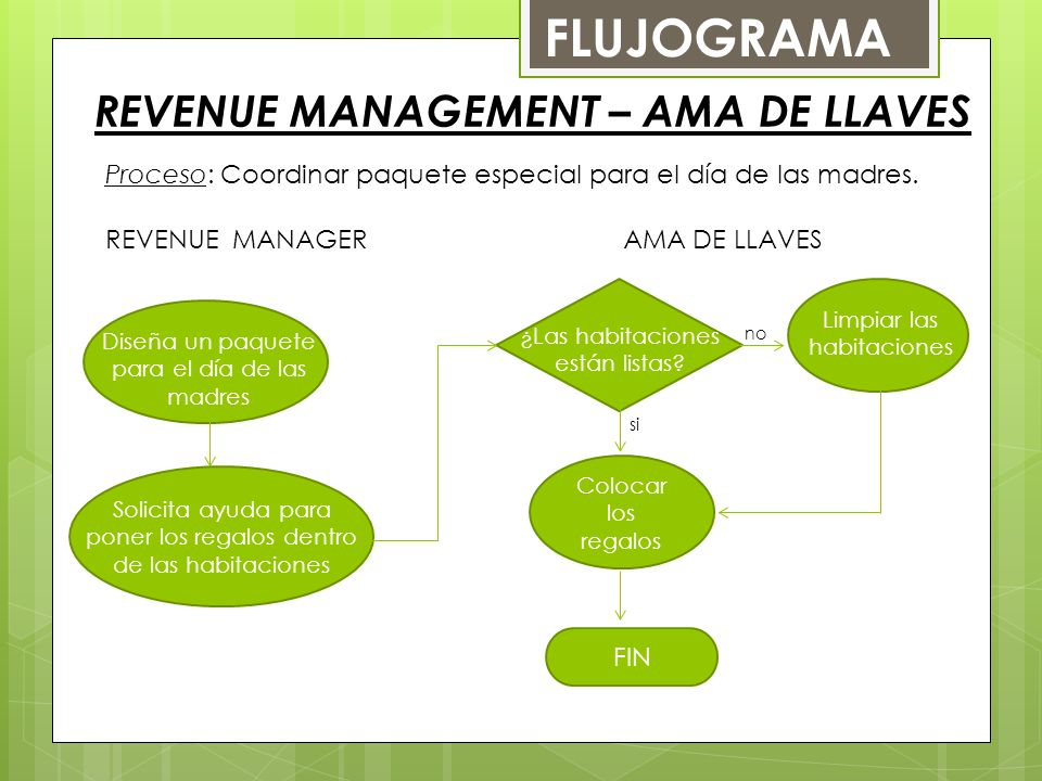 REVENUE MANAGEMENT – AMA DE LLAVES