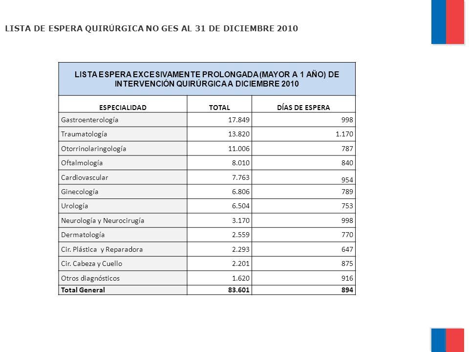 LISTA DE ESPERA QUIRÚRGICA NO GES AL 31 DE DICIEMBRE 2010
