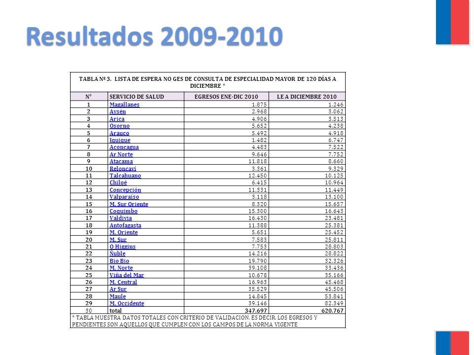 Resultados 2009-2010 TABLA Nº 3. LISTA DE ESPERA NO GES DE CONSULTA DE ESPECIALIDAD MAYOR DE 120 DÍAS A DICIEMBRE *