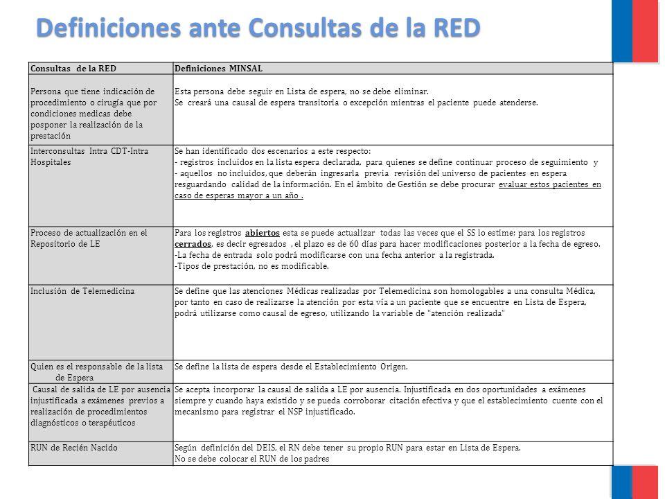 Definiciones ante Consultas de la RED