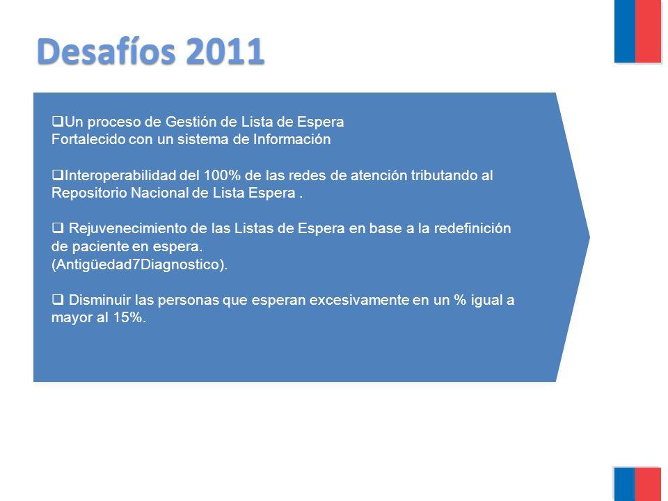 Desafíos 2011 Un proceso de Gestión de Lista de Espera
