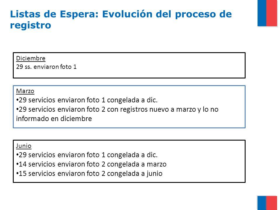 Listas de Espera: Evolución del proceso de registro