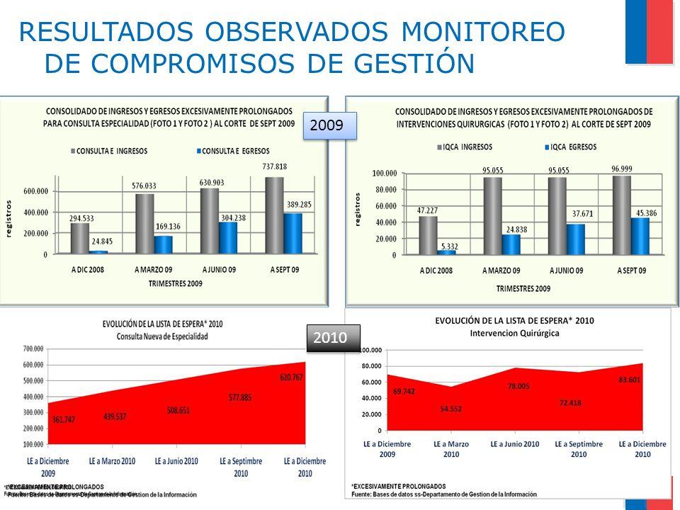 RESULTADOS OBSERVADOS MONITOREO DE COMPROMISOS DE GESTIÓN