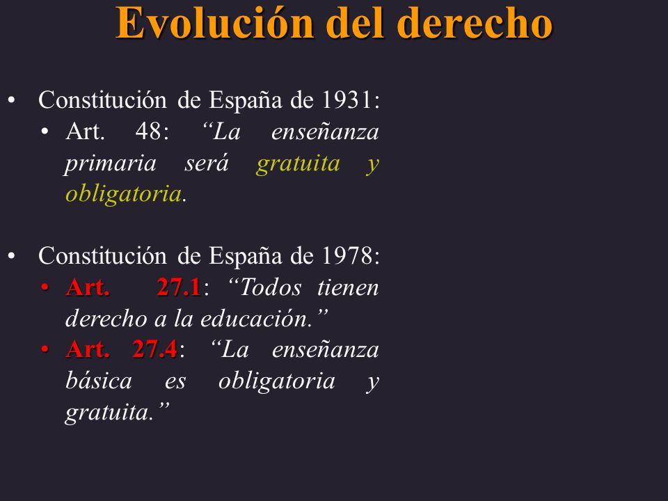 Evolución del derecho Constitución de España de 1931: