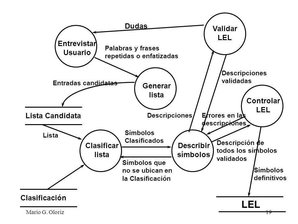 LEL Dudas Validar LEL Entrevistar Usuario Generar lista Controlar LEL