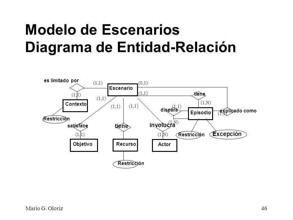 Modelo de Escenarios Diagrama de Entidad-Relación