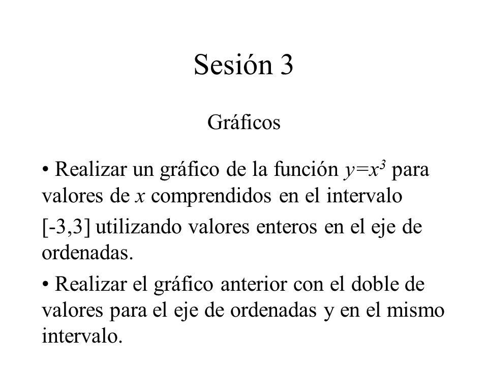 Sesión 3 Gráficos. Realizar un gráfico de la función y=x3 para valores de x comprendidos en el intervalo.
