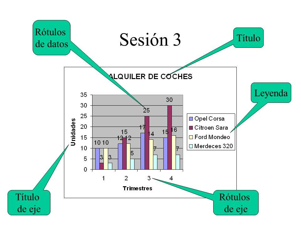 Sesión 3 Rótulos de datos Título Leyenda Título de eje Rótulos de eje