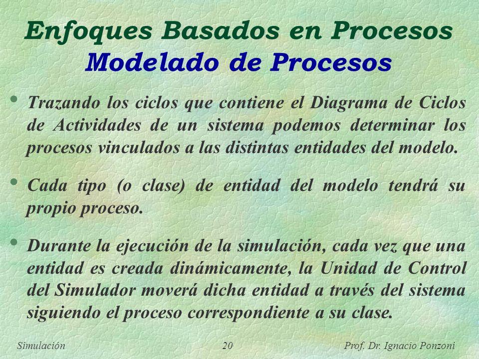 Enfoques Basados en Procesos Modelado de Procesos