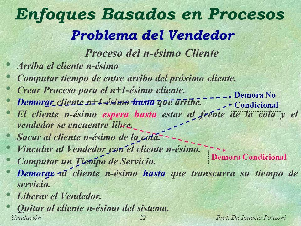 Enfoques Basados en Procesos Problema del Vendedor