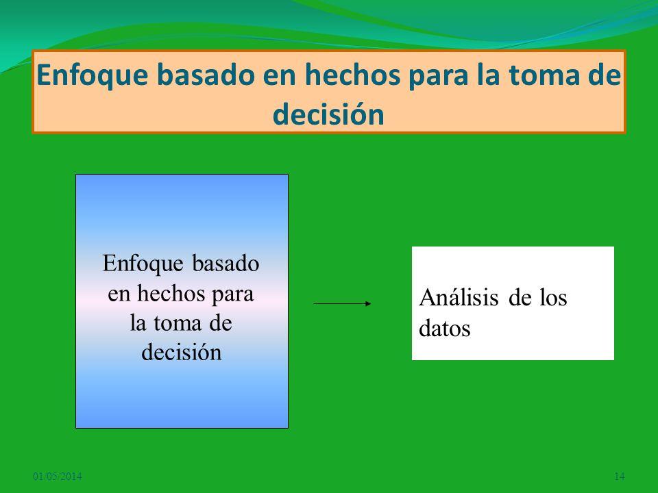 Enfoque basado en hechos para la toma de decisión