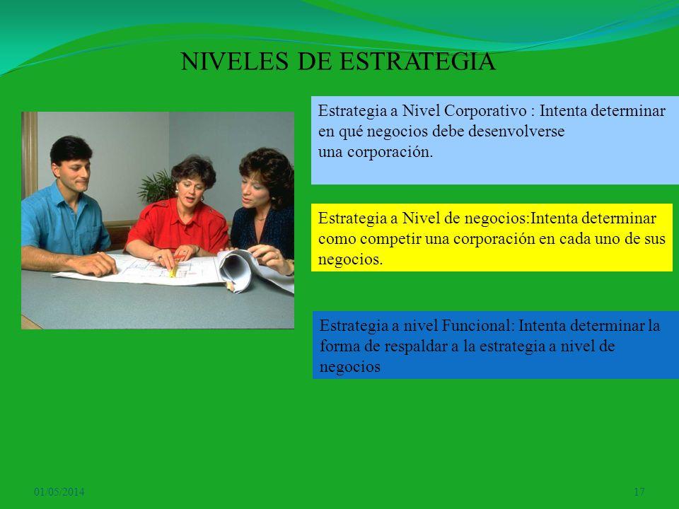 NIVELES DE ESTRATEGIA Estrategia a Nivel Corporativo : Intenta determinar en qué negocios debe desenvolverse.