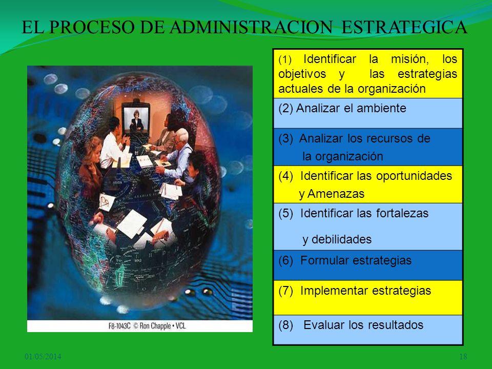 EL PROCESO DE ADMINISTRACION ESTRATEGICA