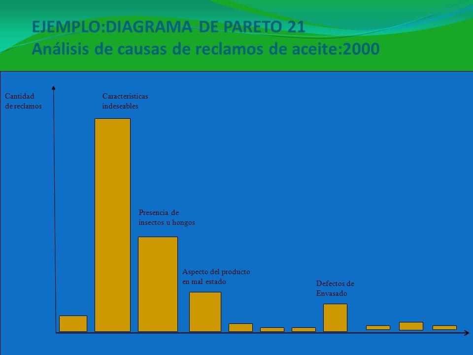 EJEMPLO:DIAGRAMA DE PARETO 21 Análisis de causas de reclamos de aceite:2000