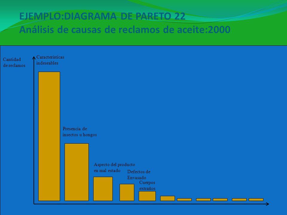 EJEMPLO:DIAGRAMA DE PARETO 22 Análisis de causas de reclamos de aceite:2000