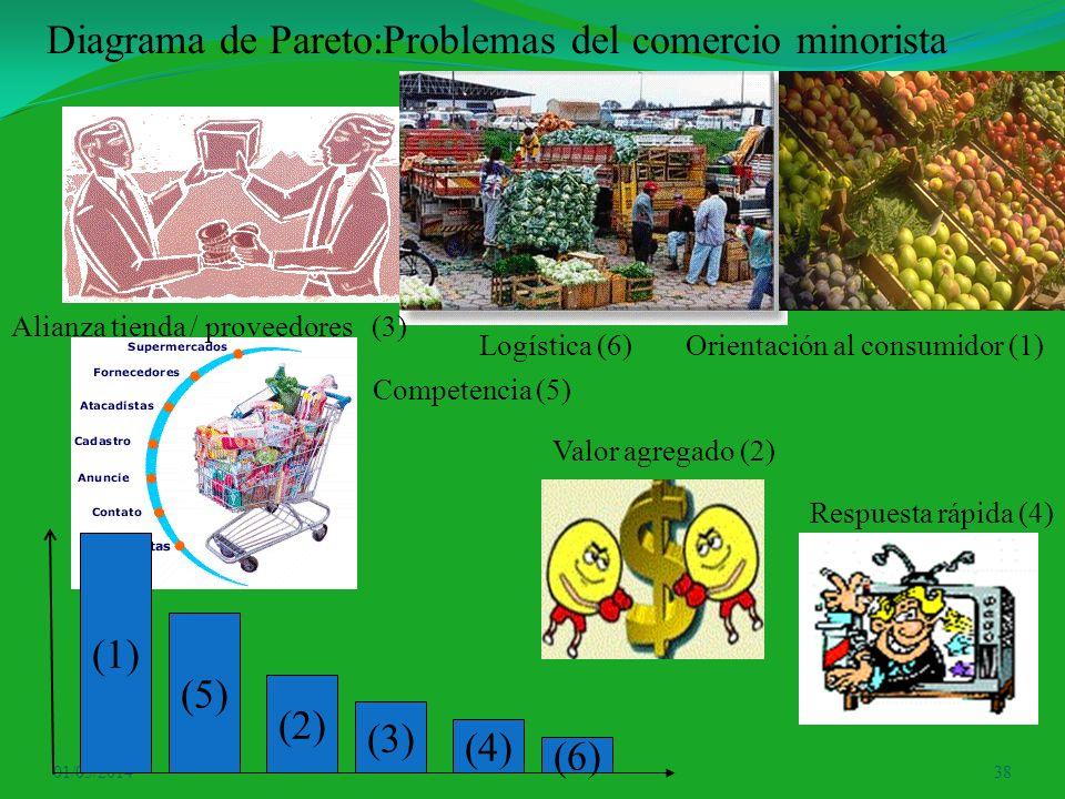Diagrama de Pareto:Problemas del comercio minorista