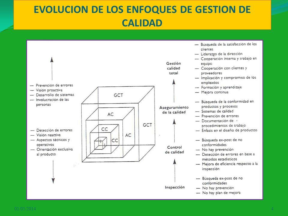 EVOLUCION DE LOS ENFOQUES DE GESTION DE CALIDAD