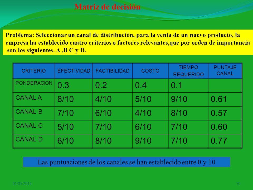 Las puntuaciones de los canales se han establecido entre 0 y 10