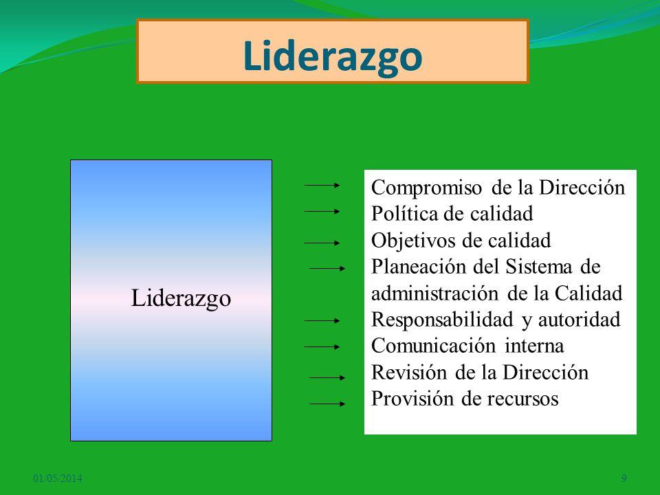 Liderazgo Liderazgo Compromiso de la Dirección Política de calidad