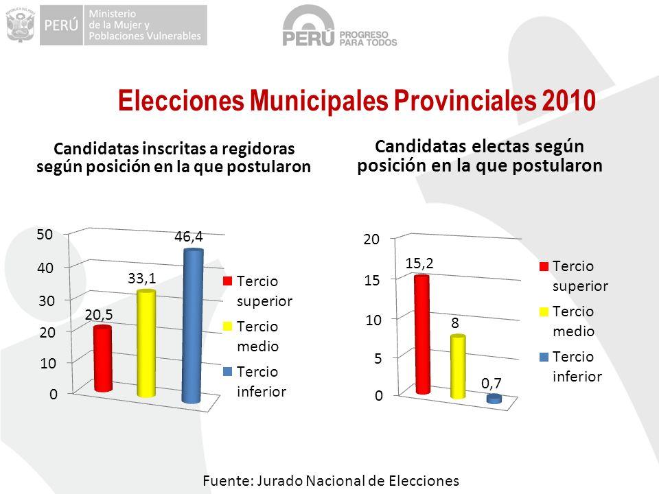 Elecciones Municipales Provinciales 2010