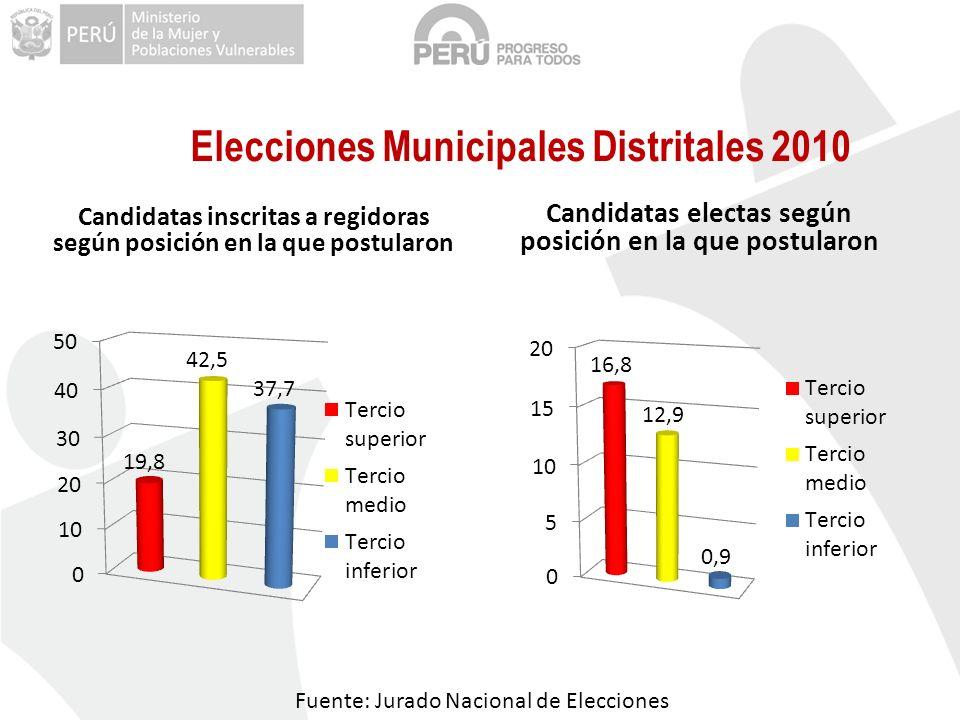 Elecciones Municipales Distritales 2010