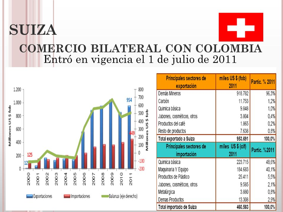 COMERCIO BILATERAL CON COLOMBIA