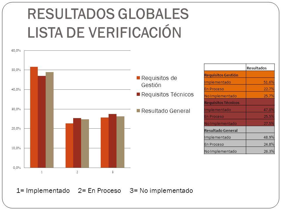 RESULTADOS GLOBALES LISTA DE VERIFICACIÓN