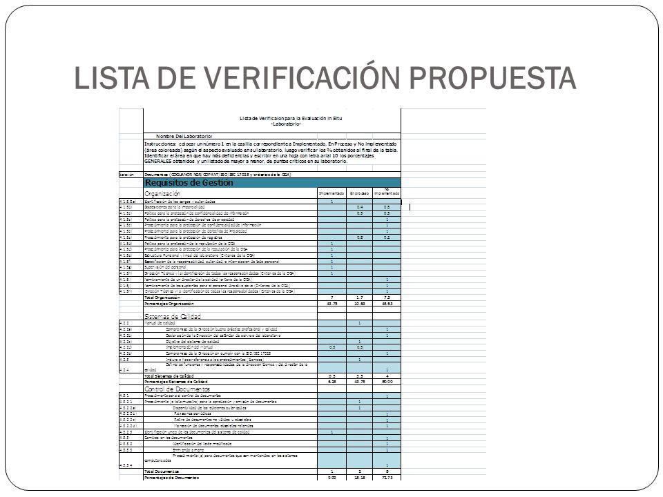 LISTA DE VERIFICACIÓN PROPUESTA