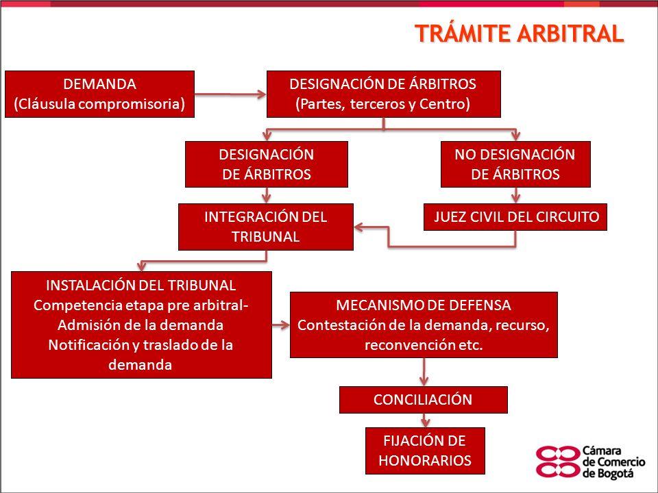 TRÁMITE ARBITRAL DEMANDA (Cláusula compromisoria)