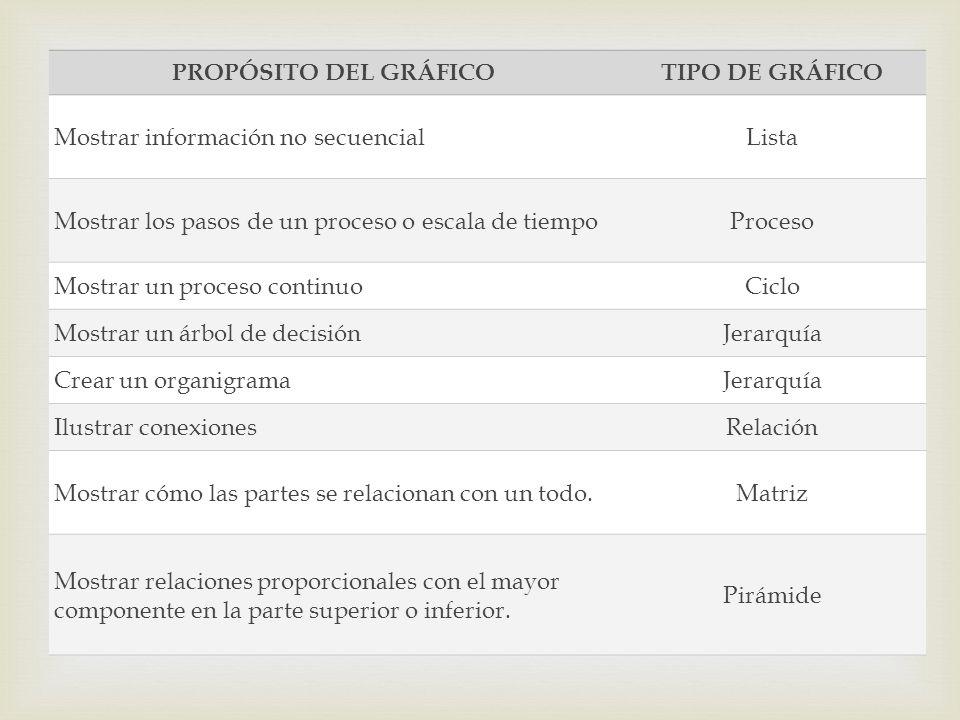 PROPÓSITO DEL GRÁFICO TIPO DE GRÁFICO. Mostrar información no secuencial. Lista. Mostrar los pasos de un proceso o escala de tiempo.