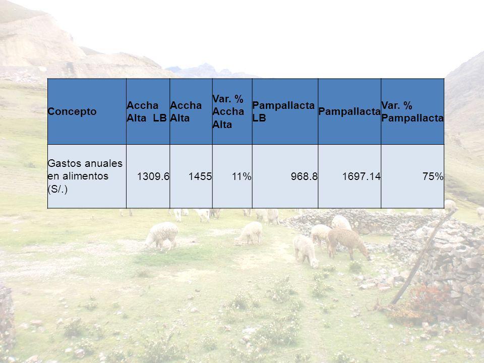 Concepto Accha Alta LB. Accha Alta. Var. % Accha Alta. Pampallacta LB. Pampallacta. Var. % Pampallacta.