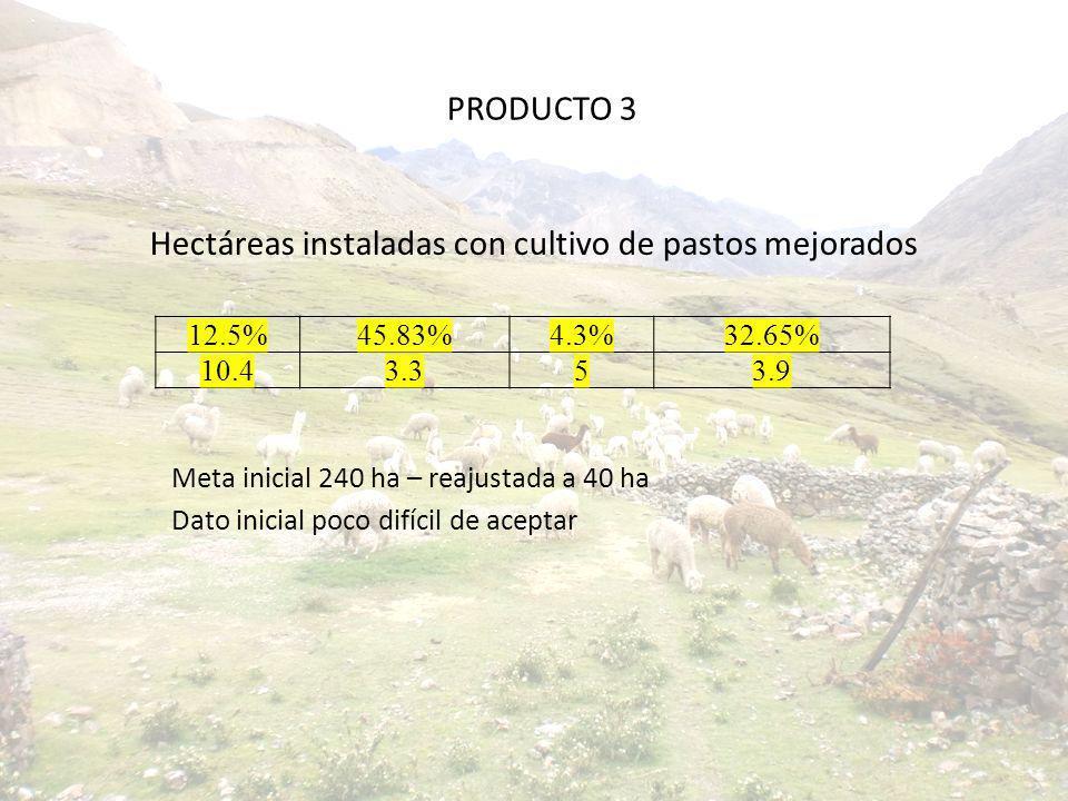 Hectáreas instaladas con cultivo de pastos mejorados