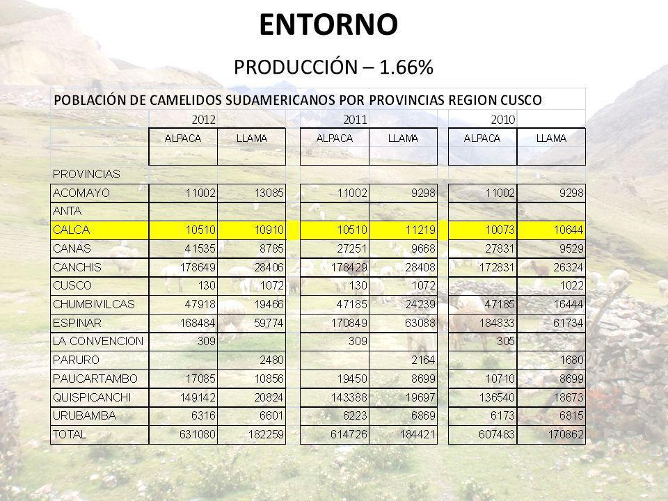 ENTORNO PRODUCCIÓN – 1.66%