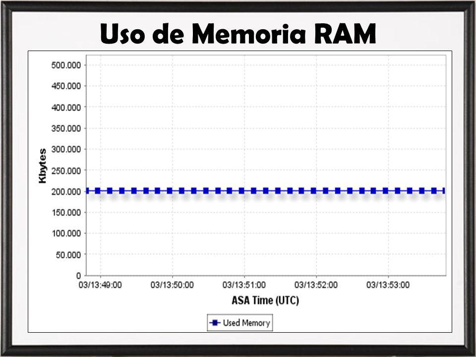Uso de Memoria RAM 200