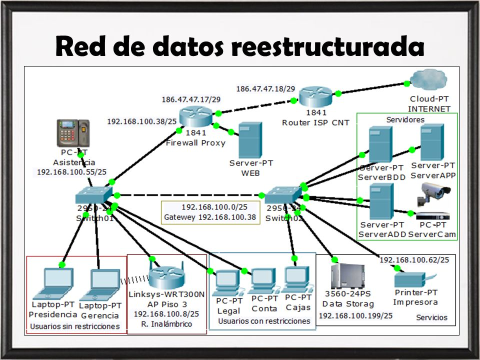 Red de datos reestructurada