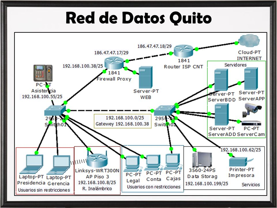 Red de Datos Quito