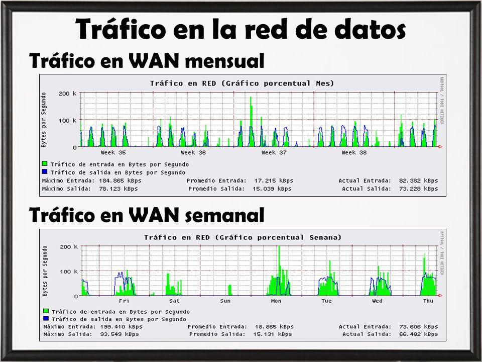 Tráfico en la red de datos