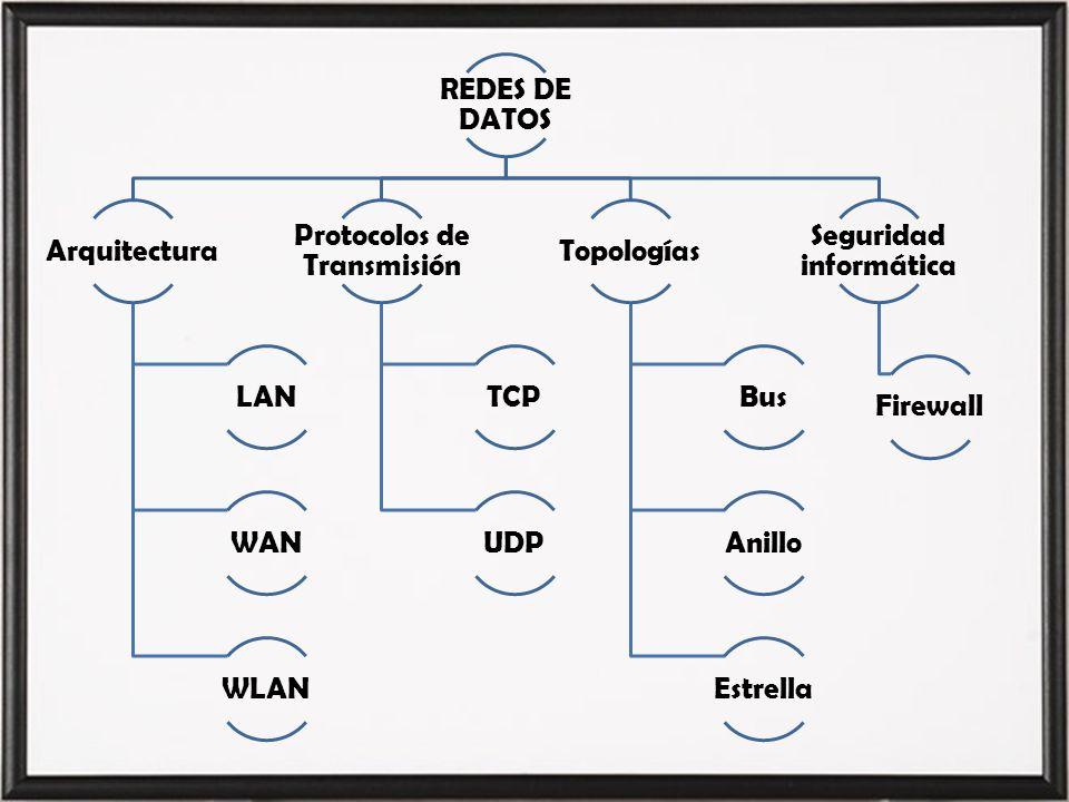 Protocolos de Transmisión