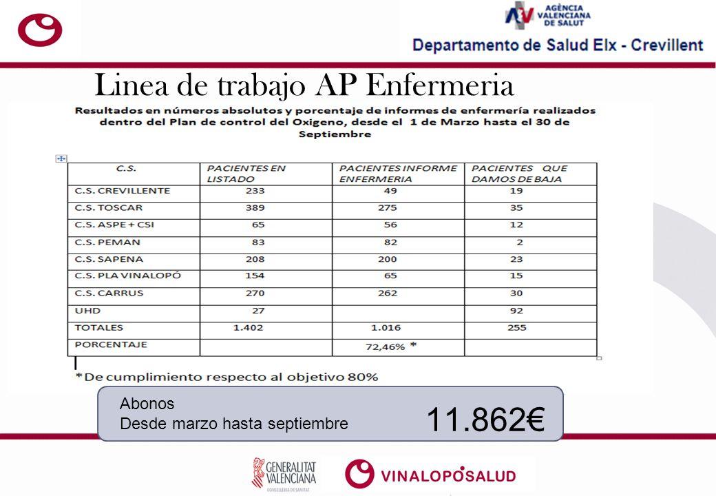 Linea de trabajo AP Enfermeria