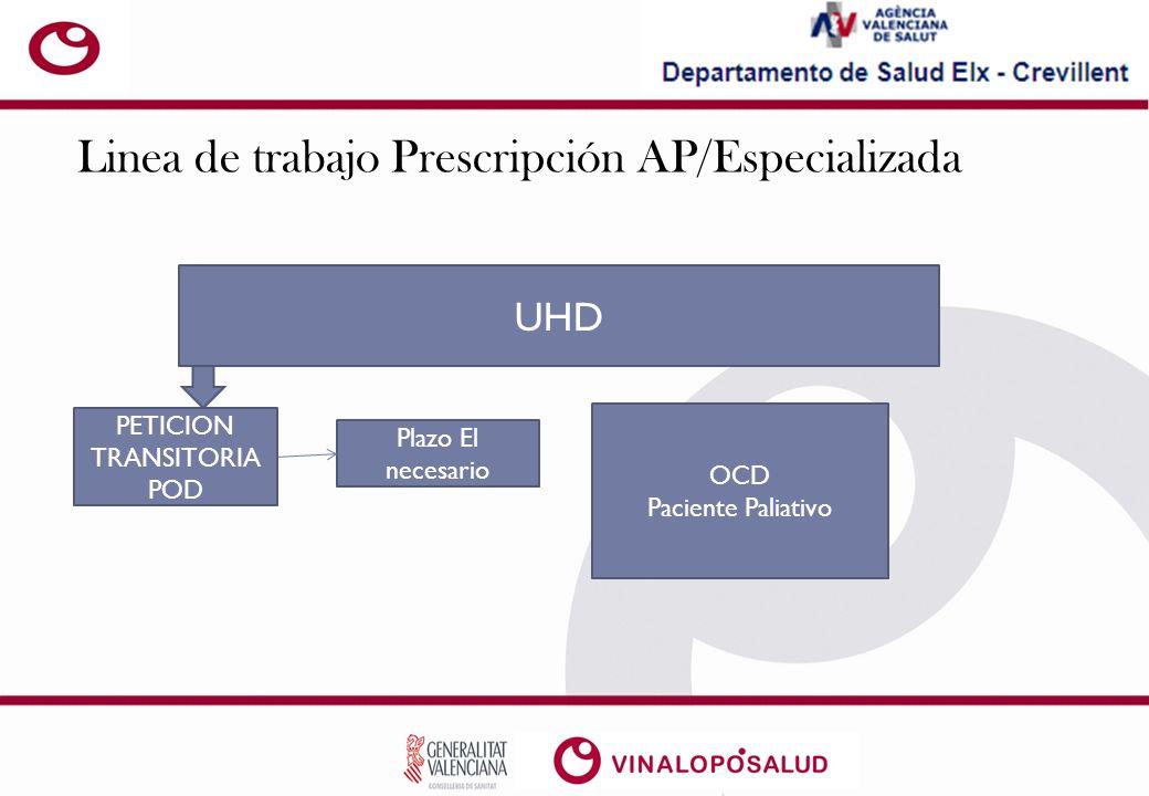 Linea de trabajo Prescripción AP/Especializada