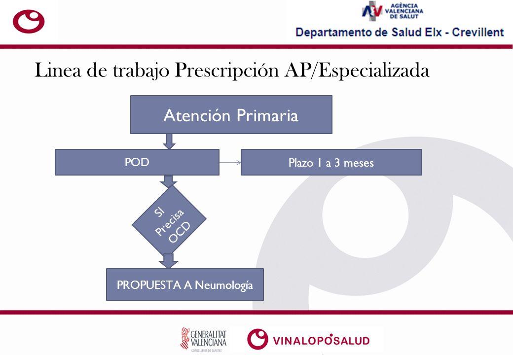 PROPUESTA A Neumología